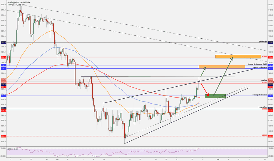 BTCUSD: BITCOIN - Important Areas For Traders!!