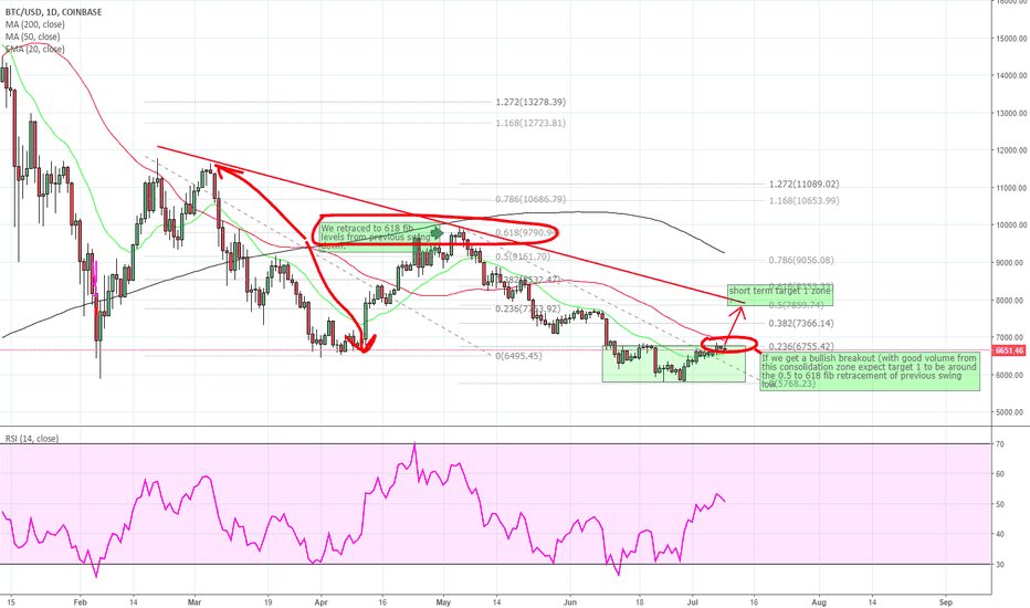 BTCUSD: bullish to fib levels 0.5 - 0.618 fib lines of current swing low
