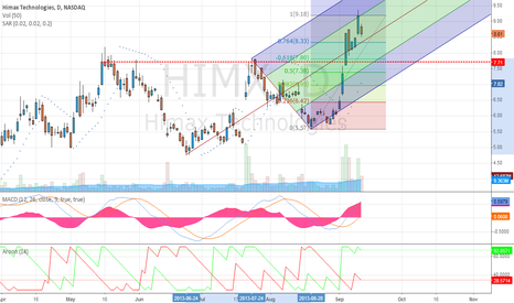HIMX: Dissecting HIMX Run up - chart II