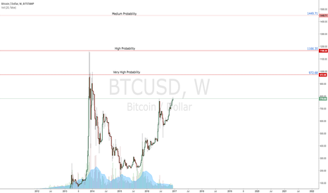BTCUSD: $BTCUSD | Targets Defined | All Time Highs In Sight