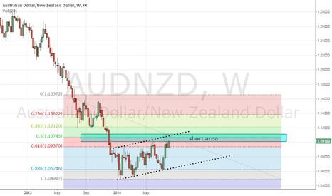 AUDNZD: AUDNZD nearing top of channel short here