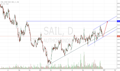 SAIL: Trend is the Friend : SAIL Long!