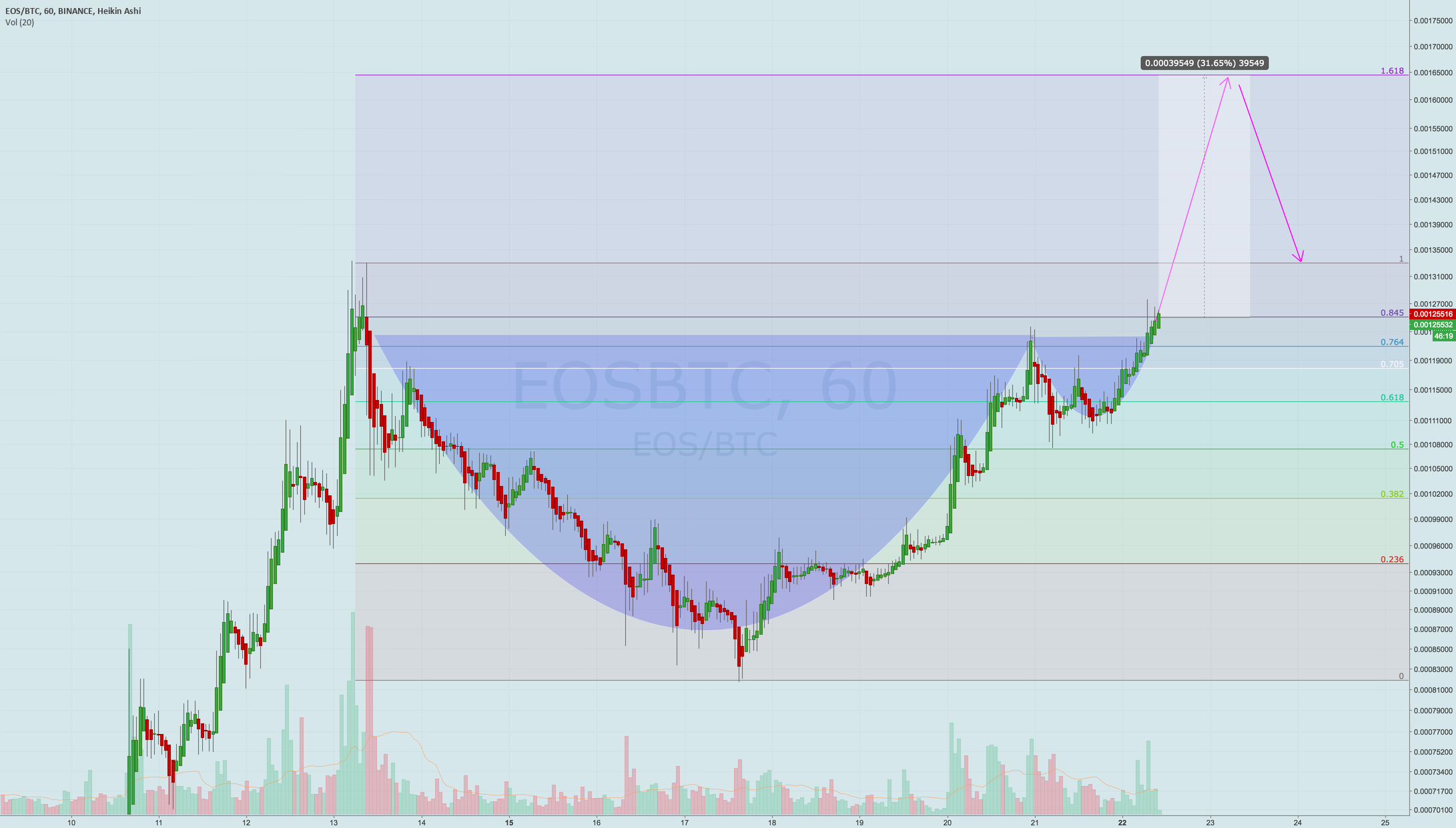 Cup & Handle breakout, easy rally while BTC dumps