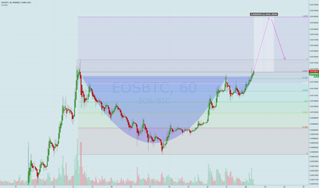 EOSBTC: Cup & Handle breakout, easy rally while BTC dumps