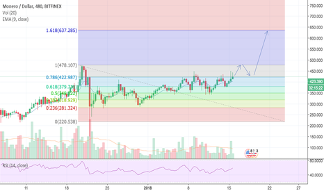 XMRUSD: Monero (XMR) is trying to break resistance again.