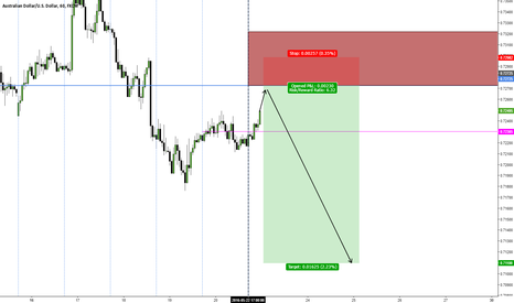 AUDUSD: AUD/USD Weekly Outlook