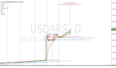 USDARS: USDARS: Target is 18.744