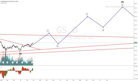 GS: GOLDMAN on the way up