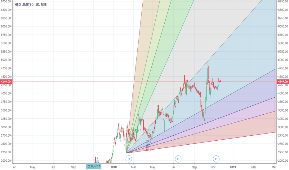 HEG: HEG consolidating and looking for possible upmove