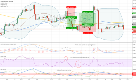 XAUUSD: Gold Examples of Trades