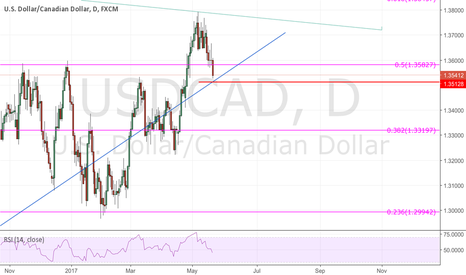 USDCAD: I'm waiting on a close below this old trend line ( @pipCzar)