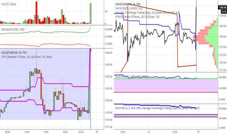 GOLD/USDCHF: or divisé par usdchf pour comparer 2 marchés et voir 1 graphique