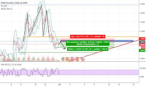 GBPUSD: GBP/USD , fortalicamiento del dolar