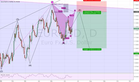 EURUSD: Short based on Gartley and correction