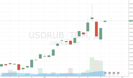 USDRUB_TOM: Нефть вернула уже более половины отскока конца прошлой недели