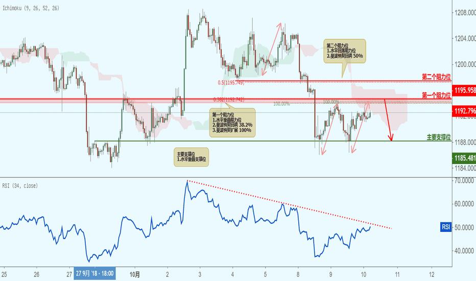 XAUUSD: XAUUSD 黄金兑美元(1小时图)-接近阻力位,下跌!