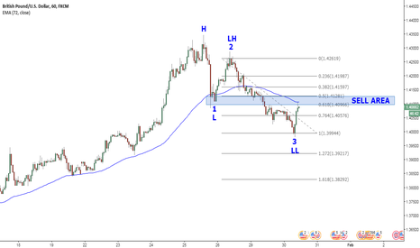 GBPUSD: Possible 5th wave coming