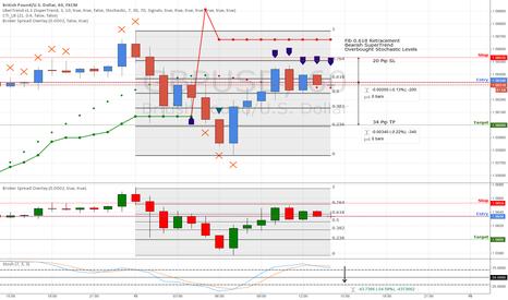 GBPUSD: Fibonacci Retracement on GBP 1 Hour