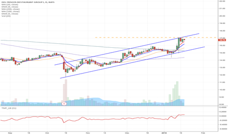 DFRG: DFRG - Flag formation long from $17.7