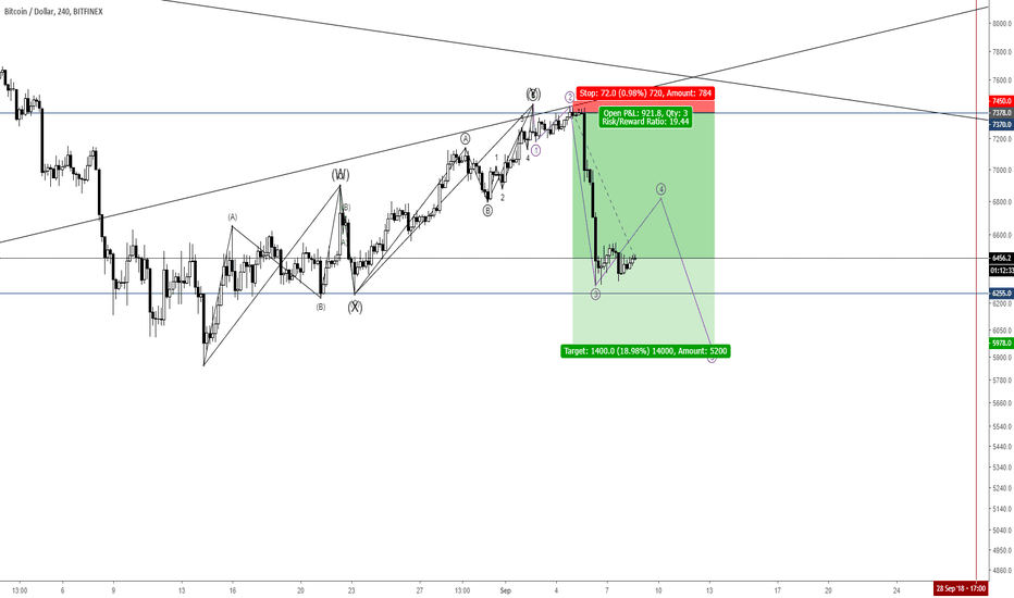 BTCUSD: 180908 When to close my short position?