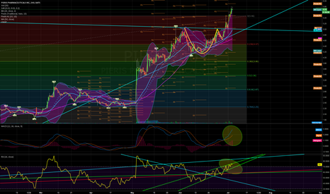 PIRS: 4 HR MACD and RSI room to grow