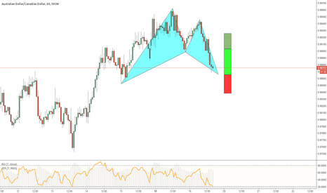 AUDCAD: AUDCAD - Bullish Bat