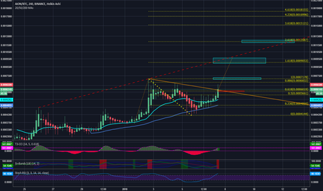 AIONBTC: Aion Breakout with a tight stop. Fib targets included.
