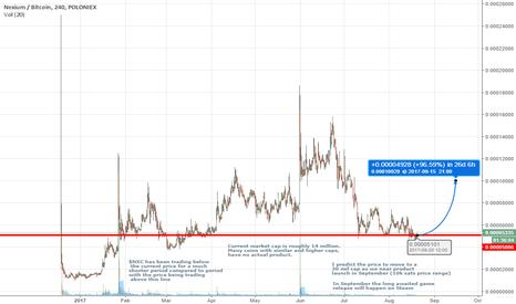 NXCBTC: Nexium (NXC) Prediction