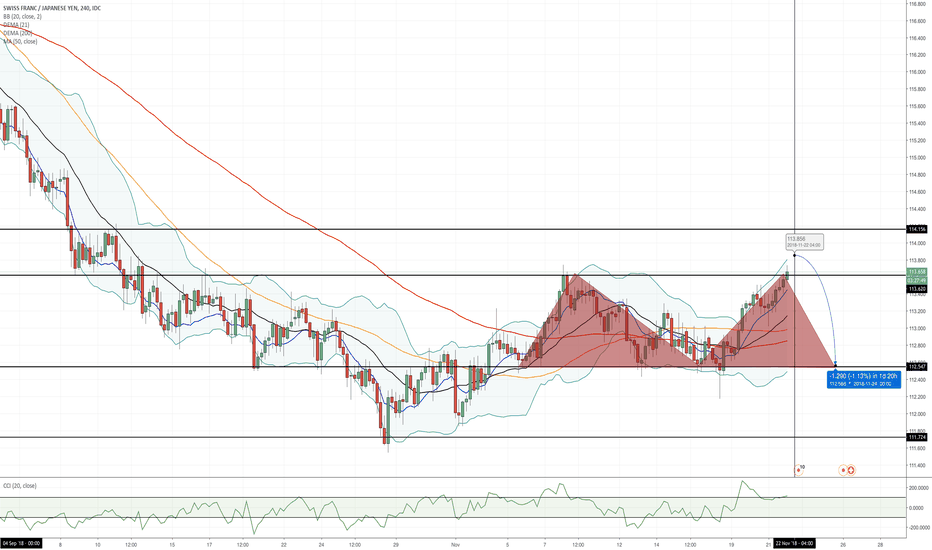 CHFJPY: Possible CHF/JPY Short Position !!
