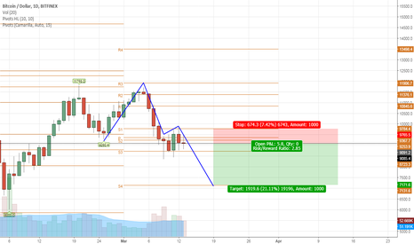 BTCUSD: BTCUSD - Shortside from Swing High, Facing Strong Resistance
