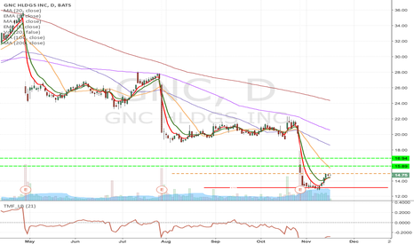 GNC: GNC- Fallen angel pattern long from $14.94 to $17 area