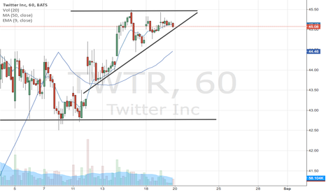 TWTR: TWTR in an ascending triangle?
