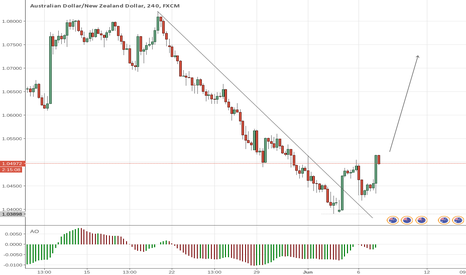 AUDNZD: AUDNZD Perfect Entry for LONG