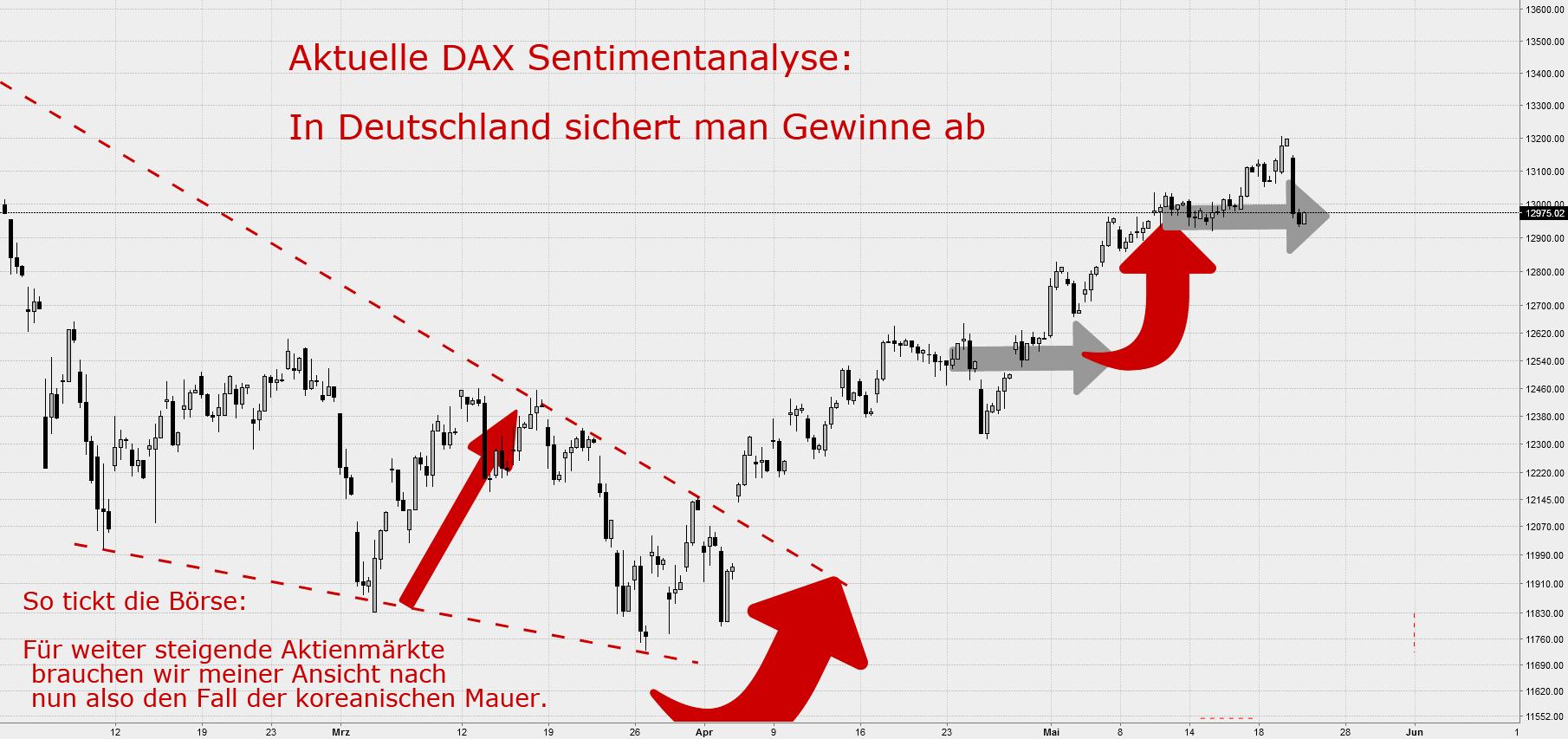 DAX Sentiment Analyse: In Deutschland sichert man Gewinne ab