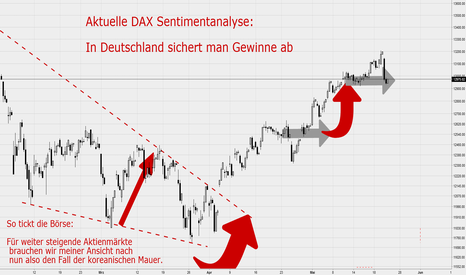 DAX: DAX Sentiment Analyse: In Deutschland sichert man Gewinne ab