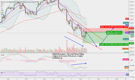 XBTUSD: XBTUSD - In falling Wedge and waiting for reversal soon