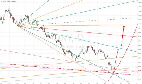 DXY: DXY bounce and LONG