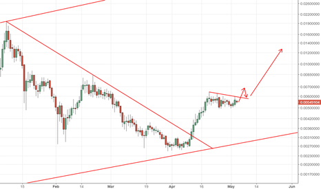 Dogecoin usd tradingview