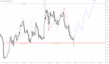 EURUSD: Nice level to open long