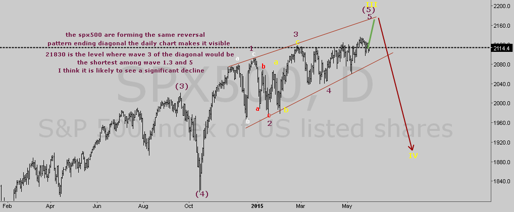 SPX500 Elliotte Wave