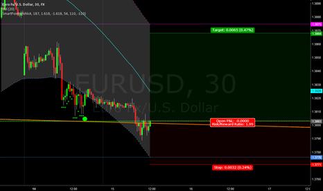 EURUSD: EUR USD Trade long with TP & SL