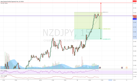 NZDJPY: NZDJPY #M15 - 2XT - Short