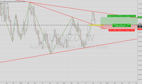 AUDNZD: A bounce to the upside