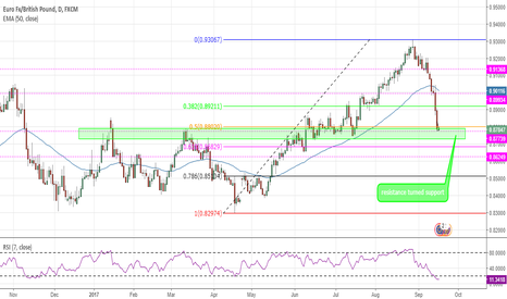 EURGBP: Resistance turned support