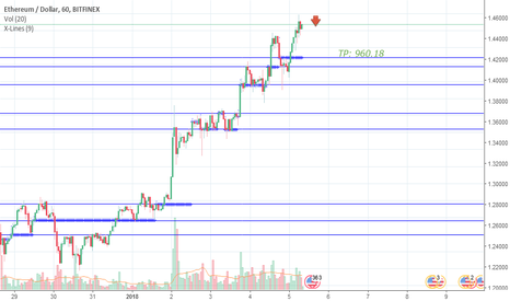 ETHUSD: ETHUSD, a downward correction is possible after insecure growth.