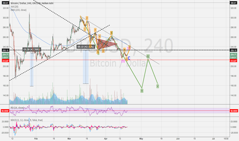 BTCUSD: BTC - short term bullish, medium term bearish