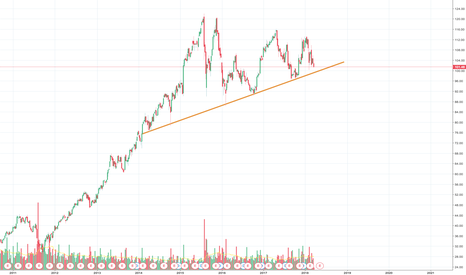 DIS: 2014 uptrend weekly