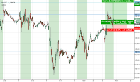 GBPUSD: Scalping en el gbp usd