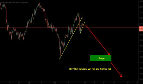 CL1!: CRUDE OIL ON SHORT