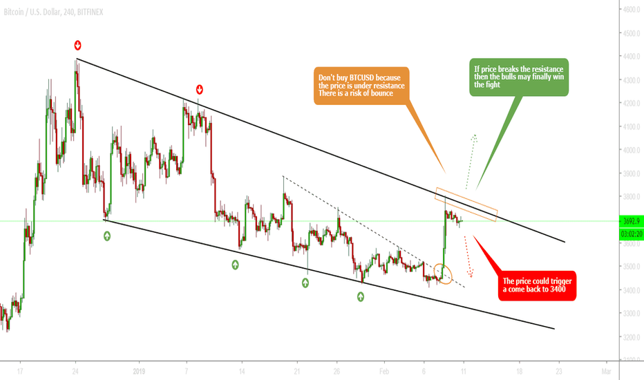 BTCUSD: BTCUSD - Bulls and Bears are fighting roughly !